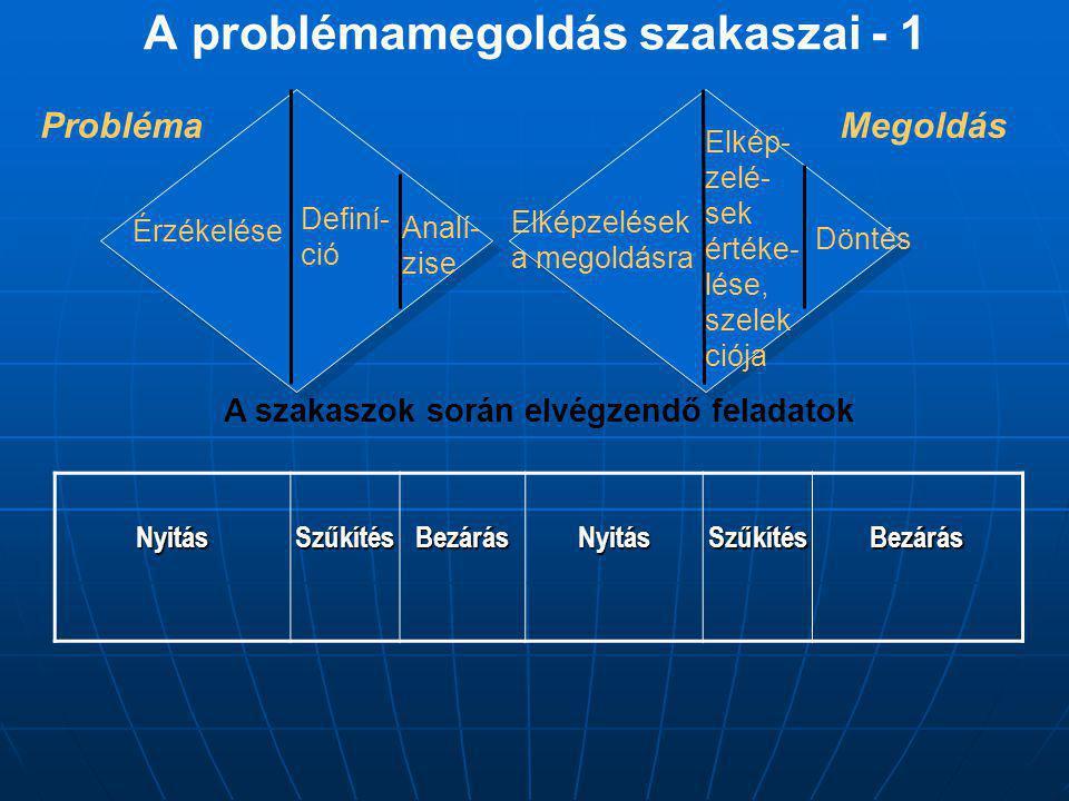 A problémamegoldás szakaszai - 1