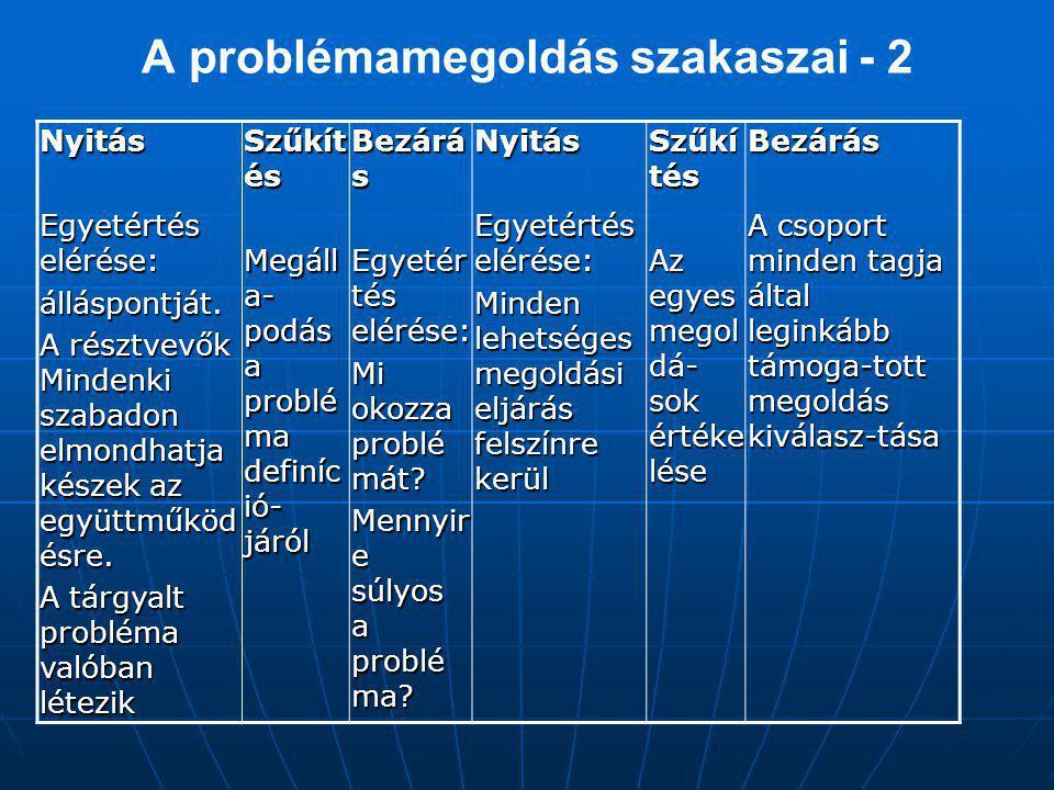 A problémamegoldás szakaszai - 2