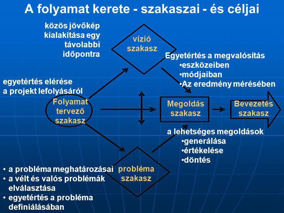 A folyamat kerete - szakaszai - és céljai