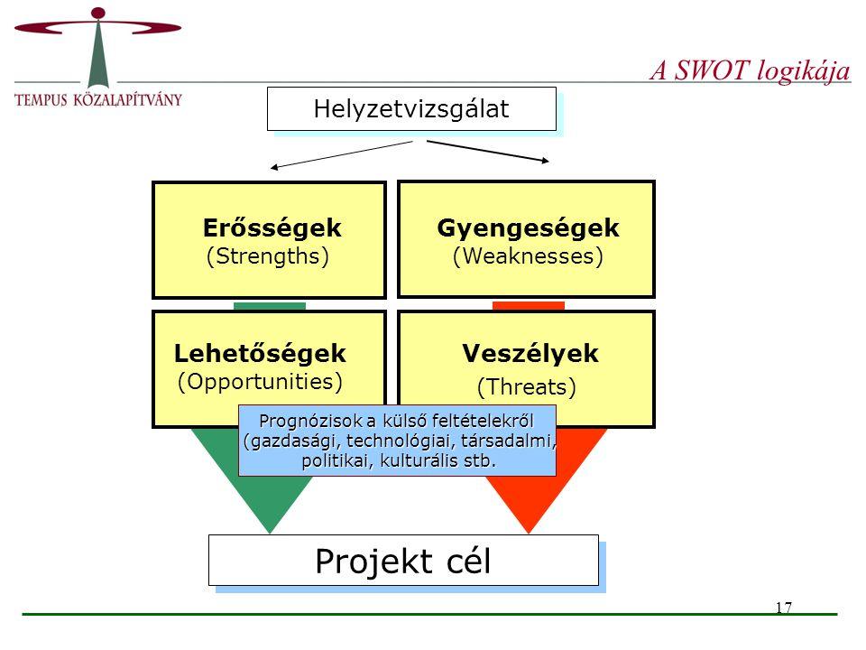 Projekt cél A SWOT logikája Helyzetvizsgálat Gyengeségek (Weaknesses)