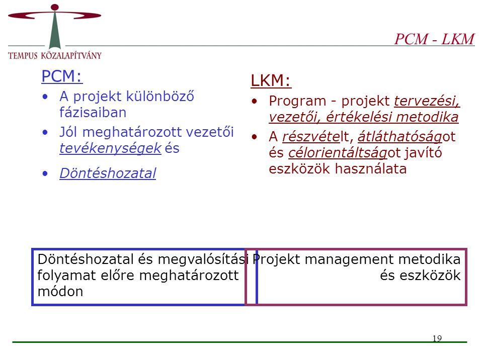 PCM - LKM PCM: LKM: A projekt különböző fázisaiban