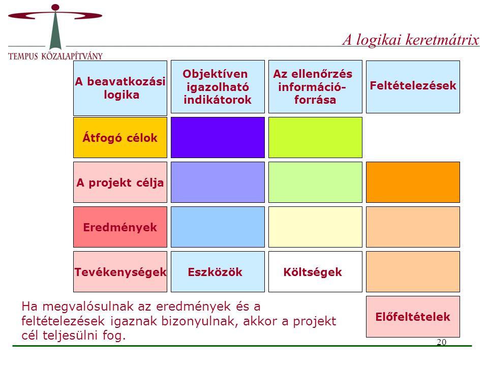 A logikai keretmátrix A beavatkozási. logika. Objektíven. igazolható. indikátorok. Az ellenőrzés.
