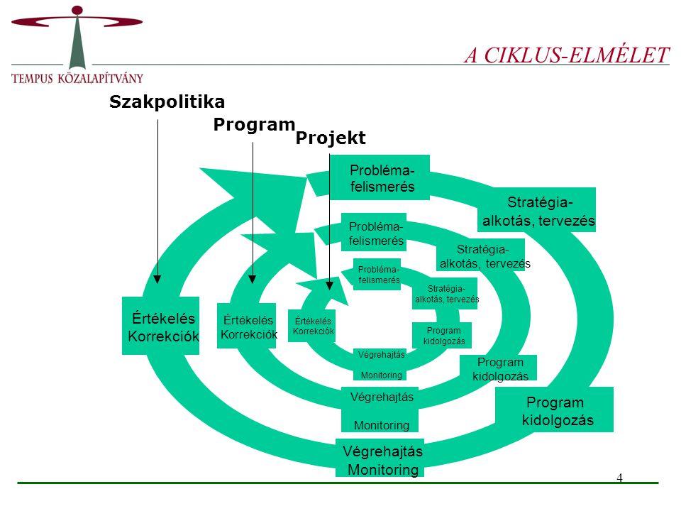 A CIKLUS-ELMÉLET Szakpolitika Program Projekt Stratégia-