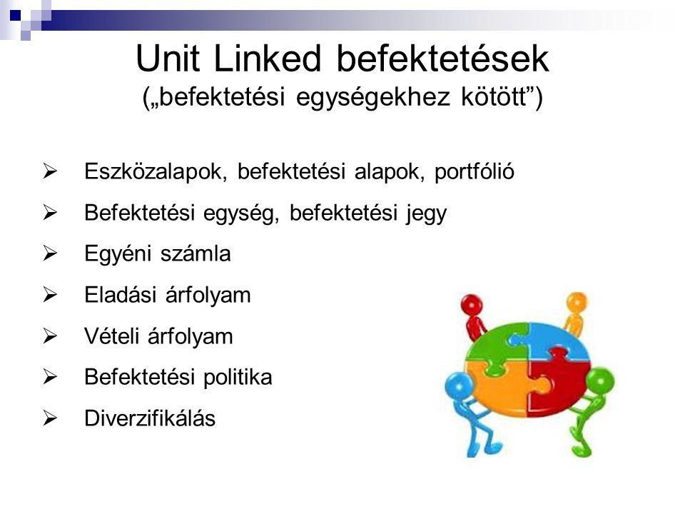 Unit Linked befektetések