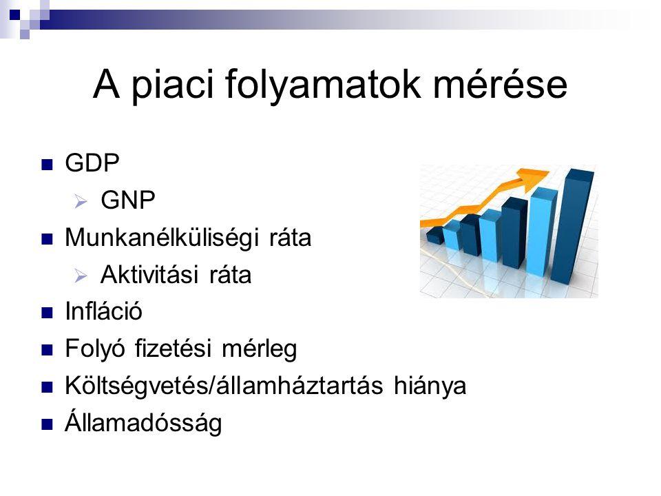 A piaci folyamatok mérése