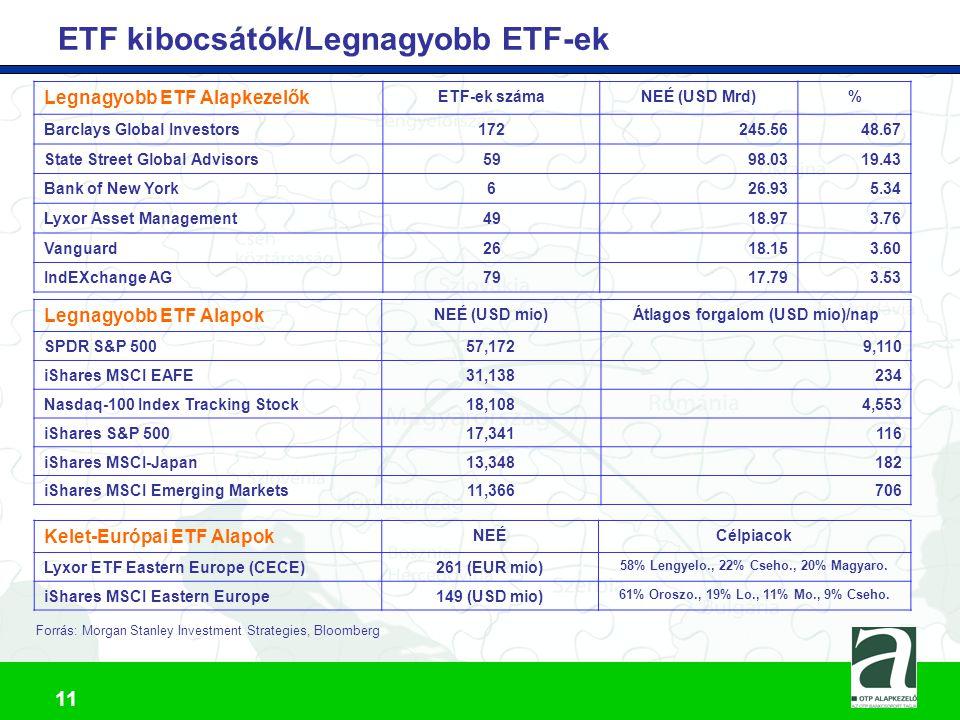 ETF kibocsátók/Legnagyobb ETF-ek