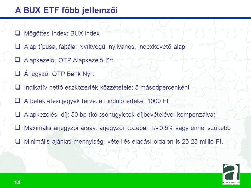 A BUX ETF főbb jellemzői