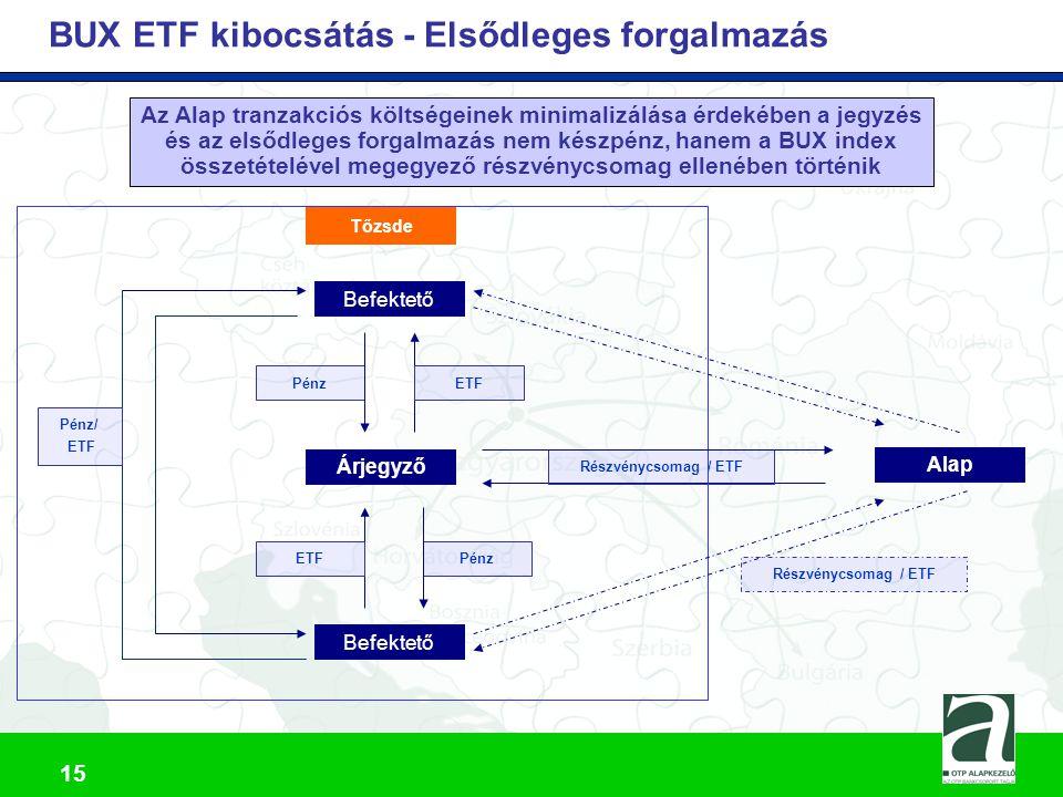 BUX ETF kibocsátás - Elsődleges forgalmazás