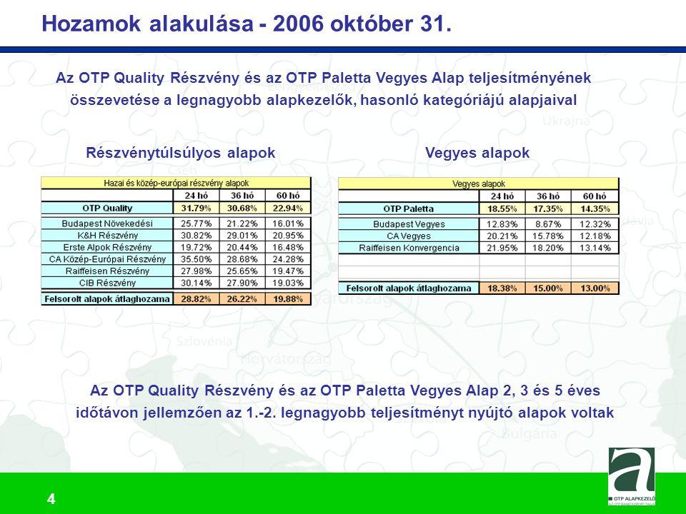 Hozamok alakulása - 2006 október 31.