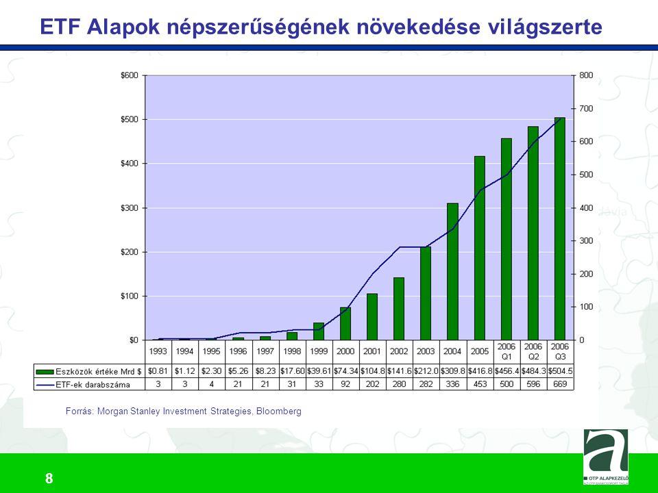 ETF Alapok népszerűségének növekedése világszerte