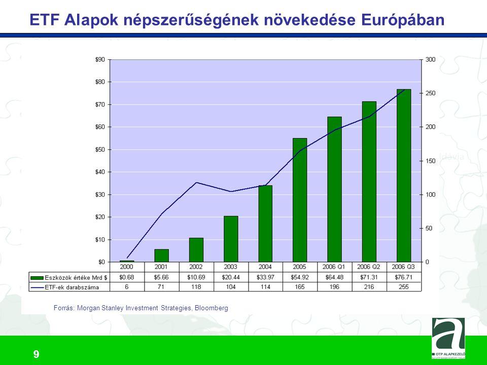 ETF Alapok népszerűségének növekedése Európában