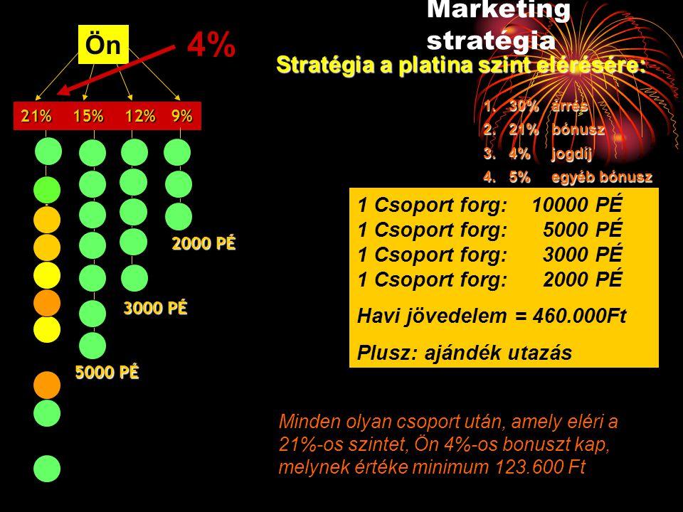 4% Marketing stratégia Ön Stratégia a platina szint elérésére: