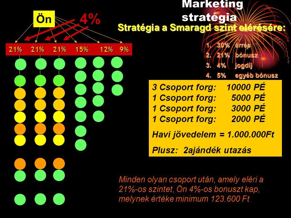 4% Marketing stratégia Ön Stratégia a Smaragd szint elérésére: