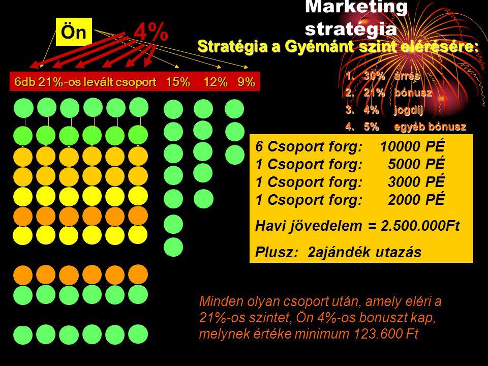4% Marketing stratégia Ön Stratégia a Gyémánt szint elérésére: