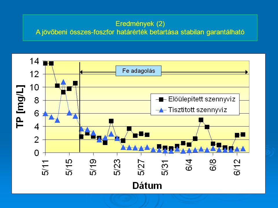 A jövőbeni összes-foszfor határérték betartása stabilan garantálható