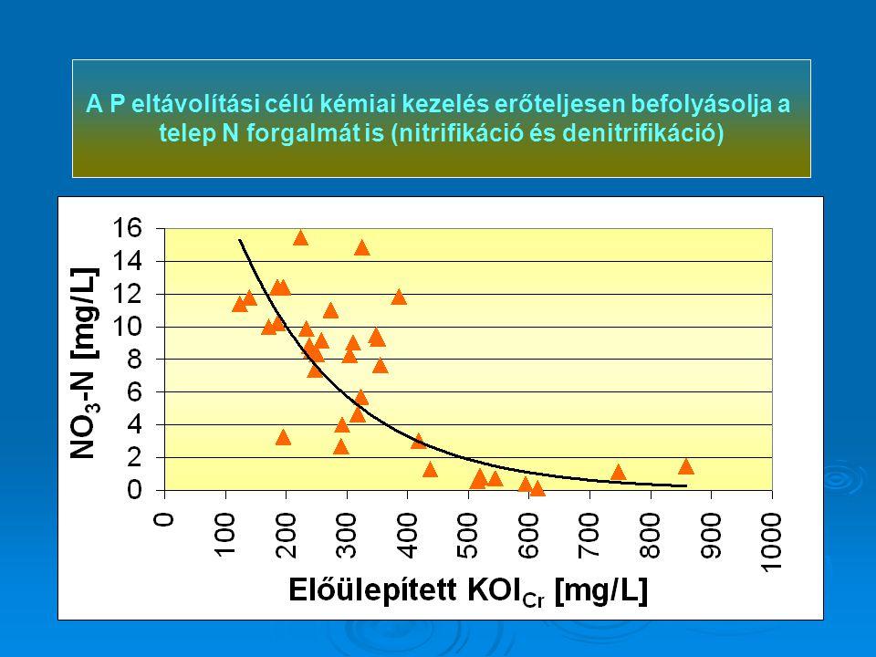 A P eltávolítási célú kémiai kezelés erőteljesen befolyásolja a