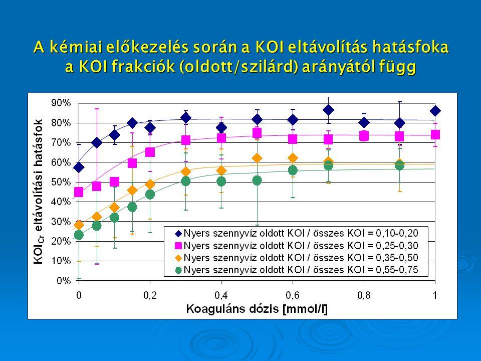 A kémiai előkezelés során a KOI eltávolítás hatásfoka a KOI frakciók (oldott/szilárd) arányától függ