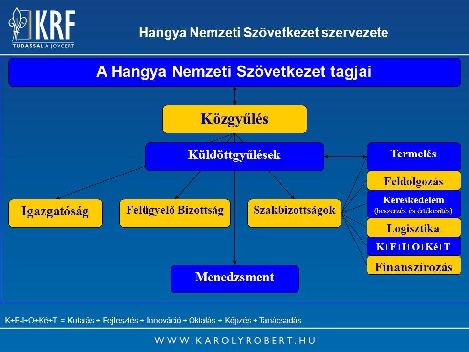 Hangya Nemzeti Szövetkezet szervezete