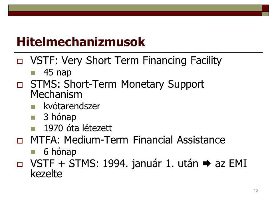 Hitelmechanizmusok VSTF: Very Short Term Financing Facility