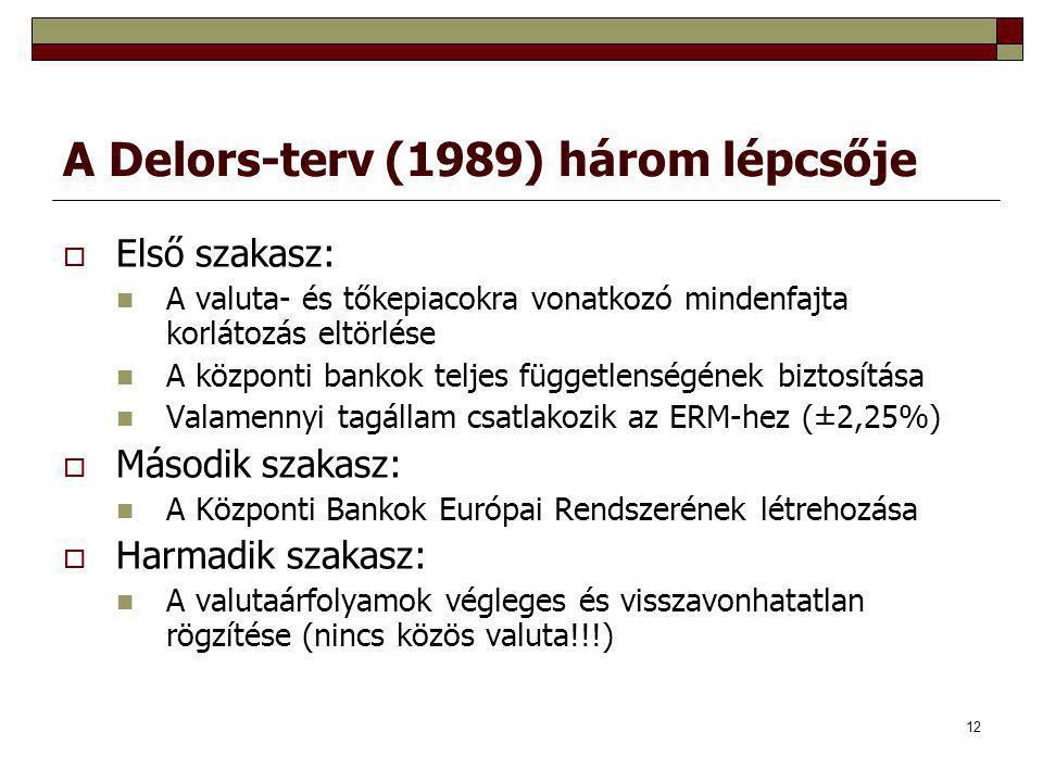 A Delors-terv (1989) három lépcsője