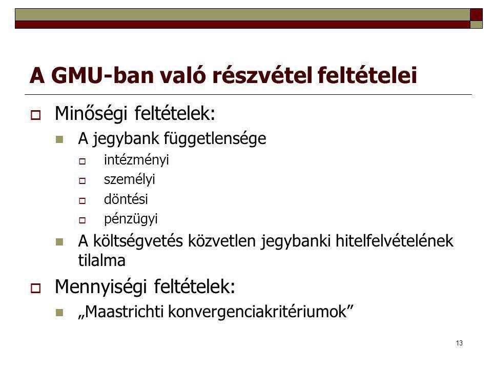 A GMU-ban való részvétel feltételei