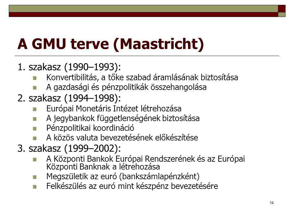 A GMU terve (Maastricht)