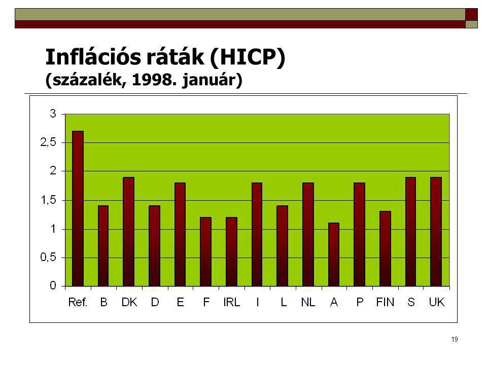 Inflációs ráták (HICP)