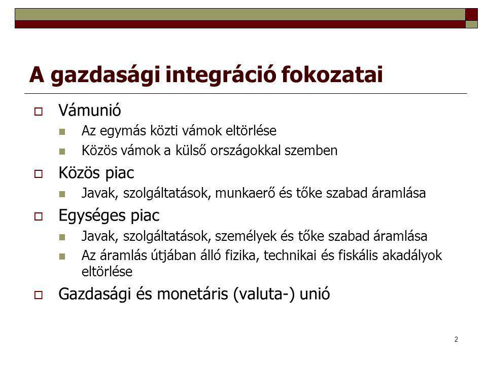 A gazdasági integráció fokozatai