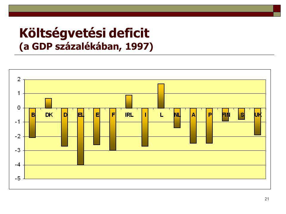 Költségvetési deficit (a GDP százalékában, 1997)