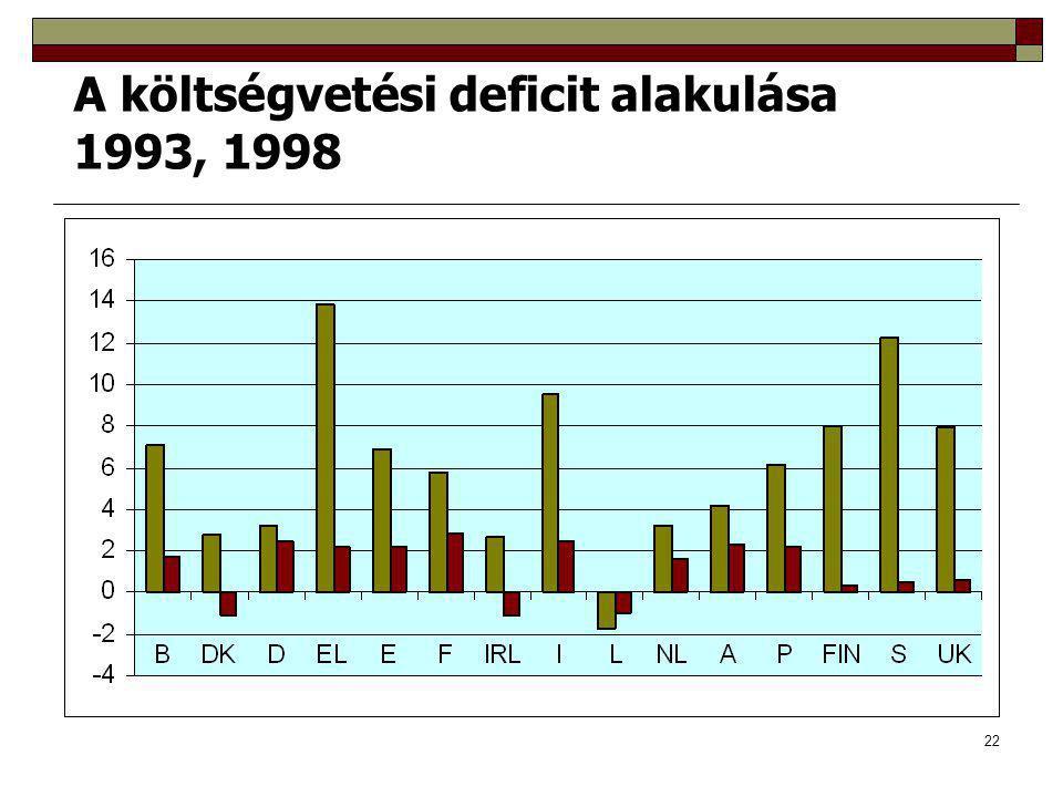 A költségvetési deficit alakulása 1993, 1998