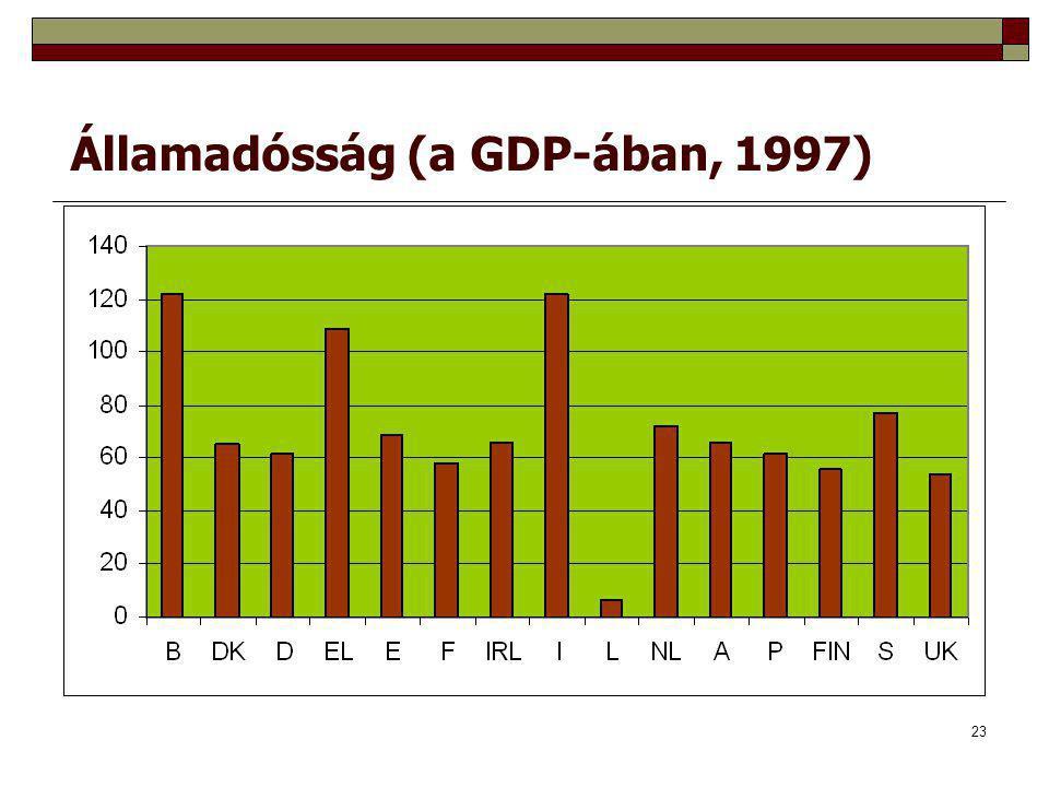Államadósság (a GDP-ában, 1997)