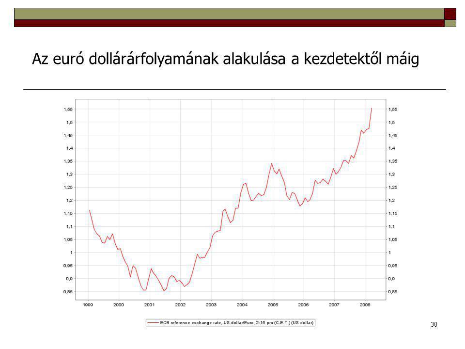 Az euró dollárárfolyamának alakulása a kezdetektől máig