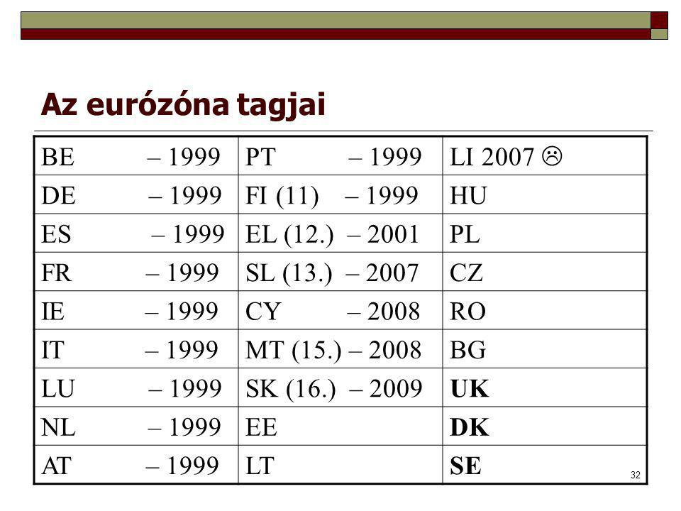 Az eurózóna tagjai BE – 1999 PT – 1999 LI 2007  DE – 1999