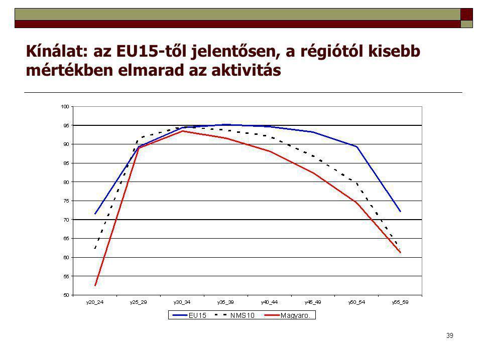 Kínálat: az EU15-től jelentősen, a régiótól kisebb mértékben elmarad az aktivitás