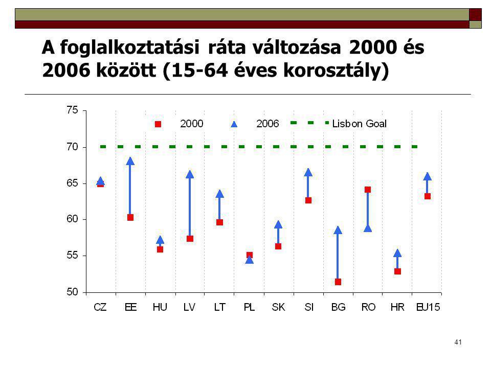 A foglalkoztatási ráta változása 2000 és 2006 között (15-64 éves korosztály)