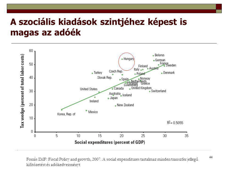 A szociális kiadások szintjéhez képest is magas az adóék