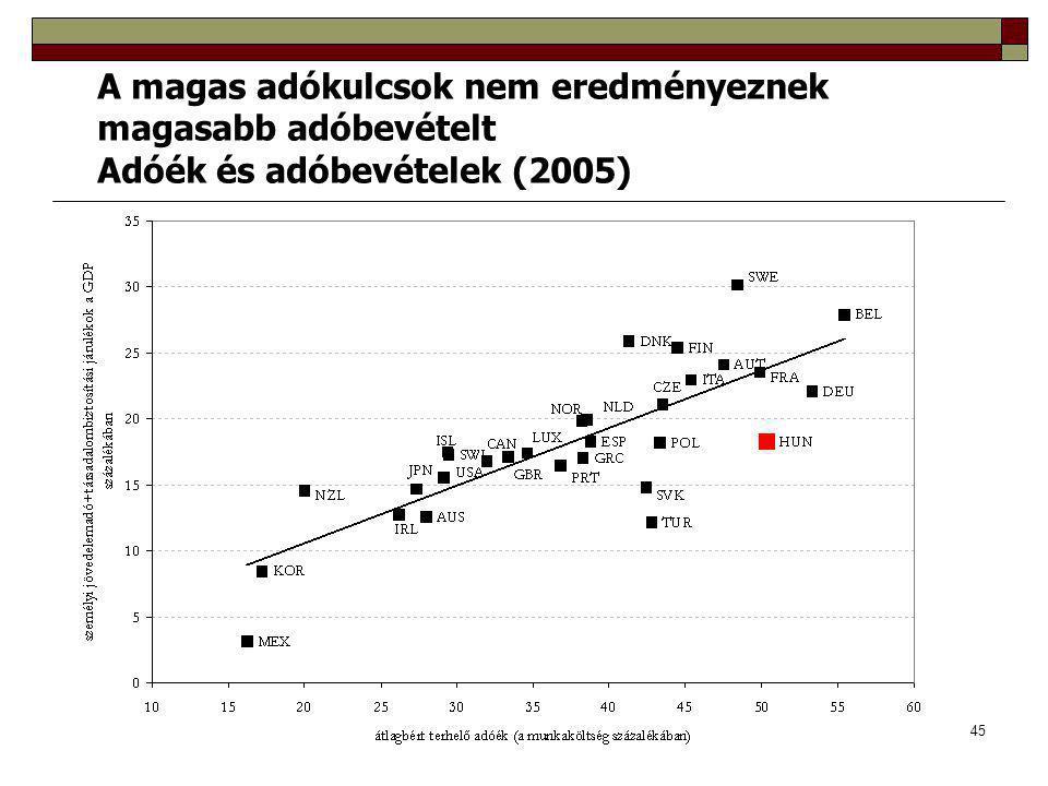 A magas adókulcsok nem eredményeznek magasabb adóbevételt Adóék és adóbevételek (2005)