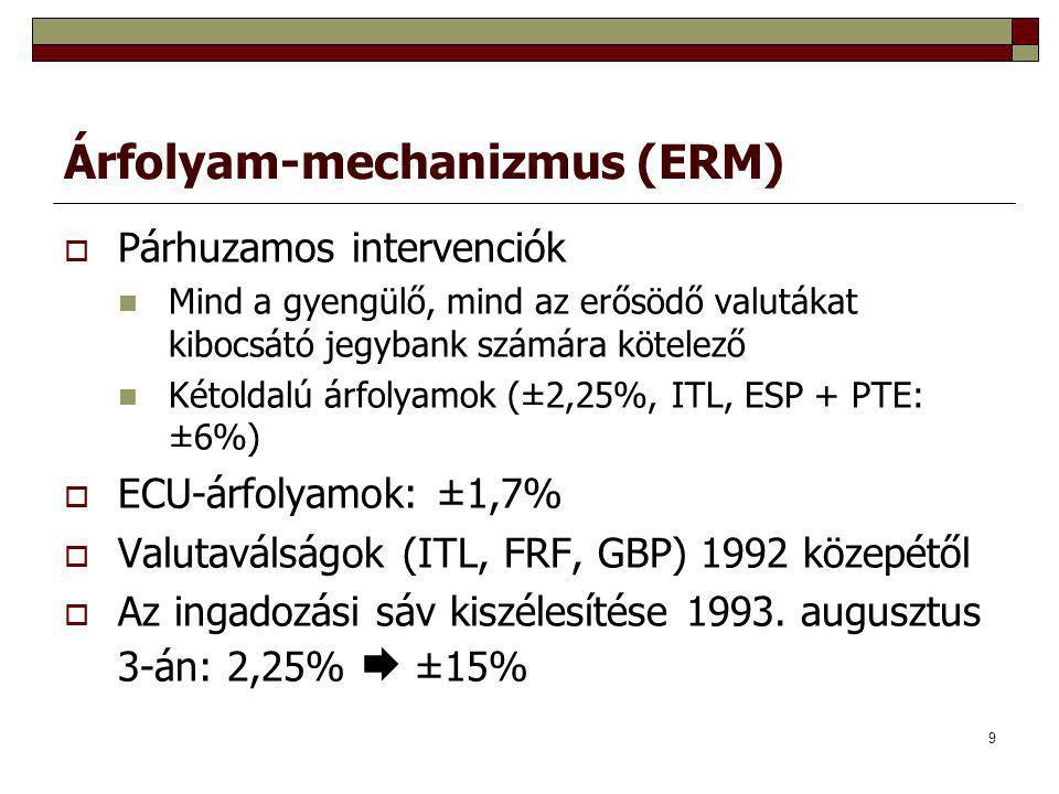 Árfolyam-mechanizmus (ERM)