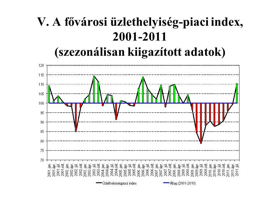 V. A fővárosi üzlethelyiség-piaci index, 2001-2011 (szezonálisan kiigazított adatok)