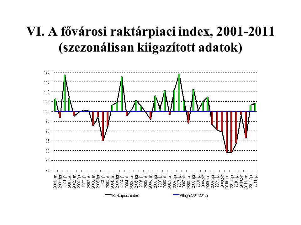 VI. A fővárosi raktárpiaci index, 2001-2011 (szezonálisan kiigazított adatok)