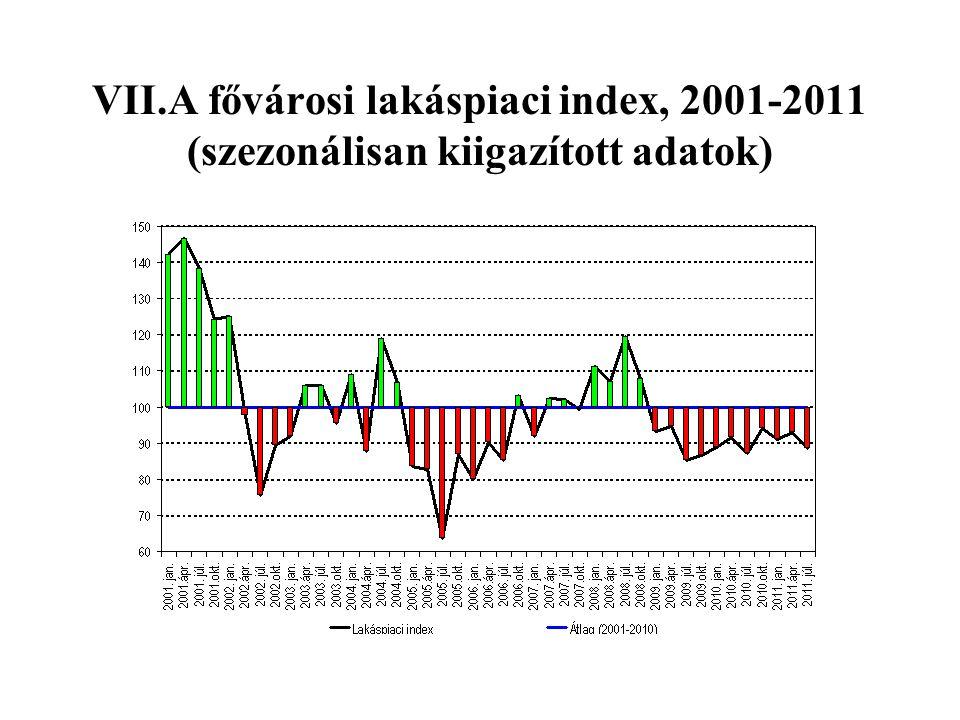 VII.A fővárosi lakáspiaci index, 2001-2011 (szezonálisan kiigazított adatok)