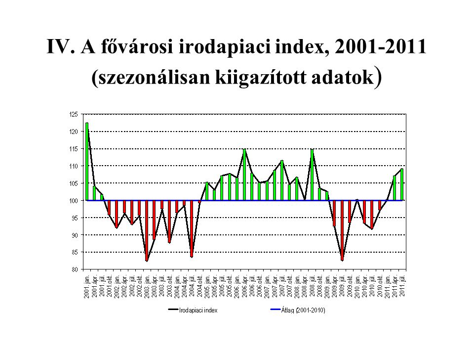 IV. A fővárosi irodapiaci index, 2001-2011 (szezonálisan kiigazított adatok)