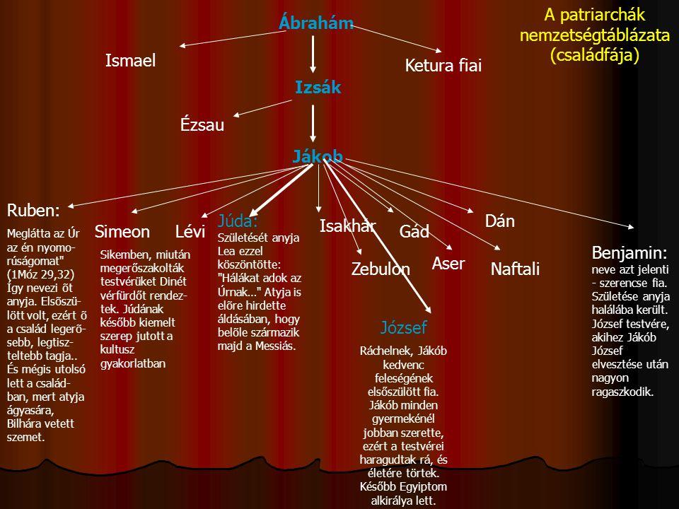 A patriarchák nemzetségtáblázata (családfája)
