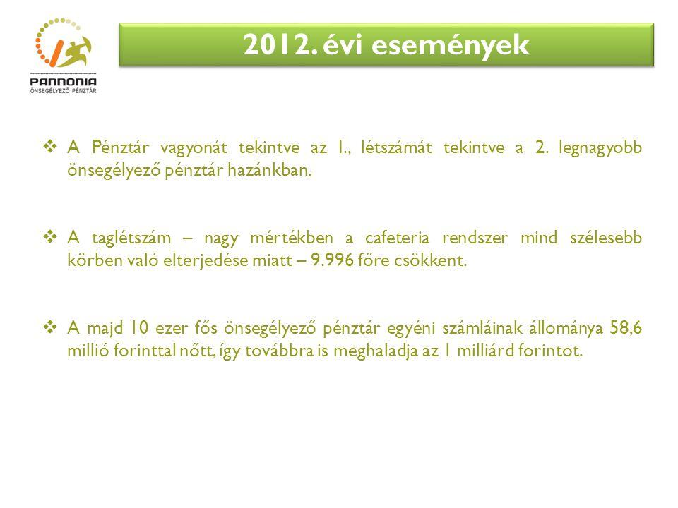 2012. évi események A Pénztár vagyonát tekintve az I., létszámát tekintve a 2. legnagyobb önsegélyező pénztár hazánkban.