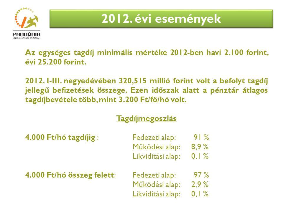 2012. évi események Az egységes tagdíj minimális mértéke 2012-ben havi 2.100 forint, évi 25.200 forint.