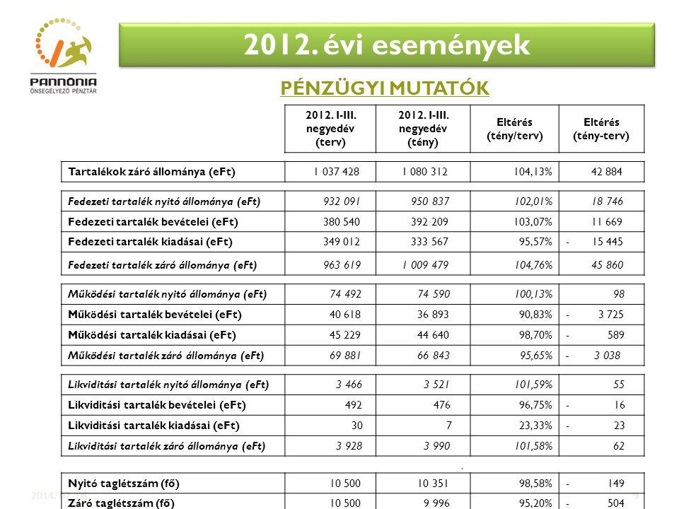 2012. évi események PÉNZÜGYI MUTATÓK 2012. I-III. negyedév (terv)