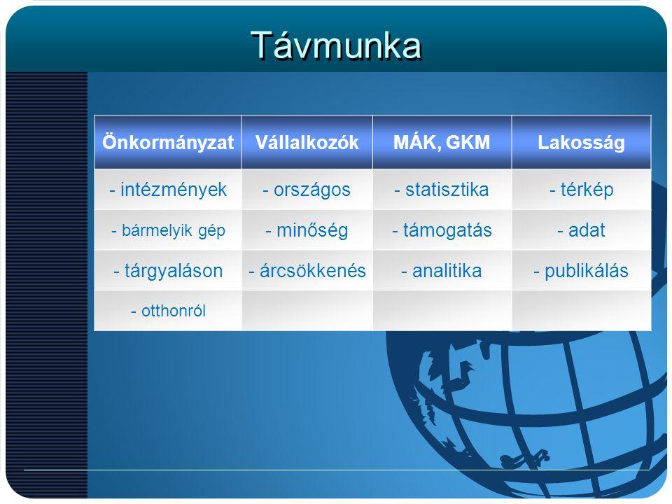 Távmunka Önkormányzat Vállalkozók MÁK, GKM Lakosság - intézmények