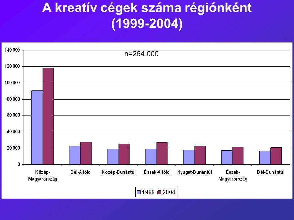 A kreatív cégek száma régiónként (1999-2004)