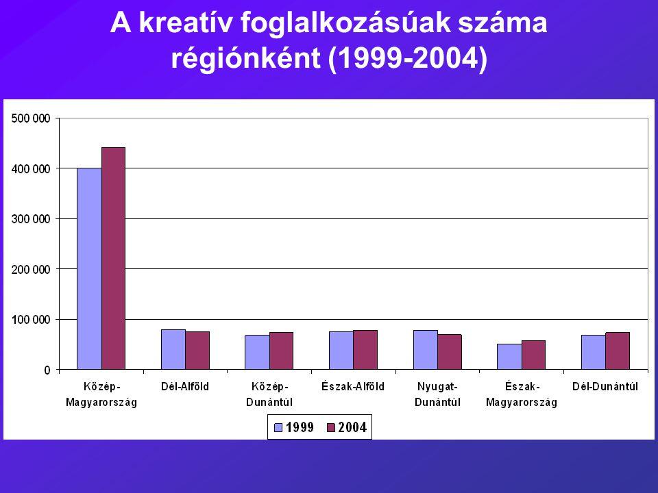 A kreatív foglalkozásúak száma régiónként (1999-2004)