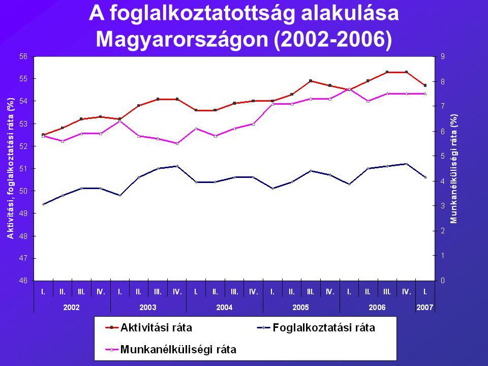 A foglalkoztatottság alakulása Magyarországon (2002-2006)